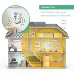 Home Sentinel Puissant Appareil Anti Moustique à Ultrasons et Répulsif Insectes pour intérieur de la marque Aspectek TOP 2 image 1 produit